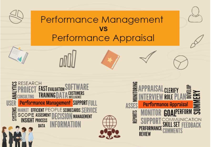 performence management and appraisal